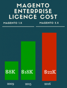 magento 2 enterprise edition costs